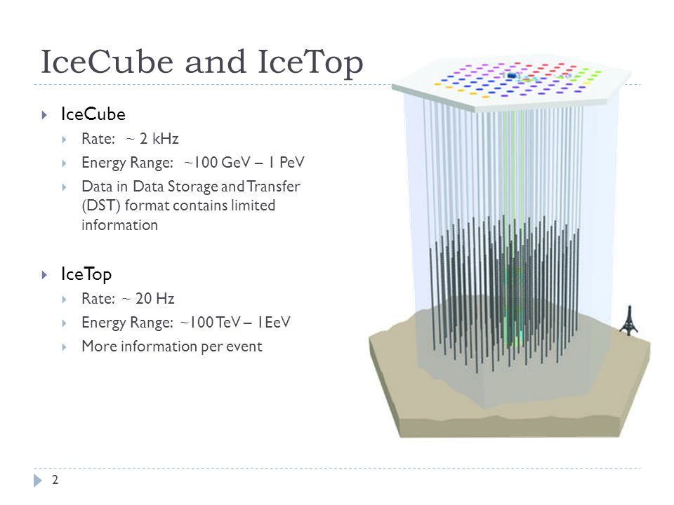 IceCube and IceTop  IceCube  Rate: ~ 2 kHz  Energy Range: ~100 GeV – 1 PeV  Data in Data Storage and Transfer (DST) format contains limited information  IceTop  Rate: ~ 20 Hz  Energy Range: ~100 TeV – 1EeV  More information per event 2