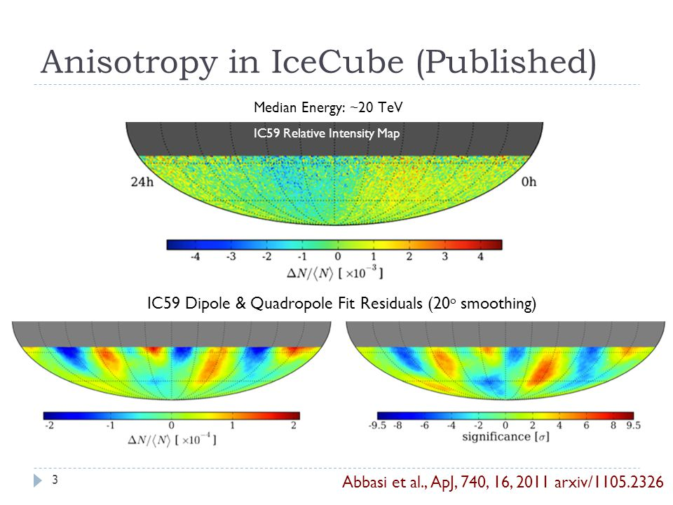 Anisotropy in IceCube (Published) IC59 Relative Intensity Map Median Energy: ~20 TeV IC59 Dipole & Quadropole Fit Residuals (20 o smoothing) 3 Abbasi et al., ApJ, 740, 16, 2011 arxiv/1105.2326
