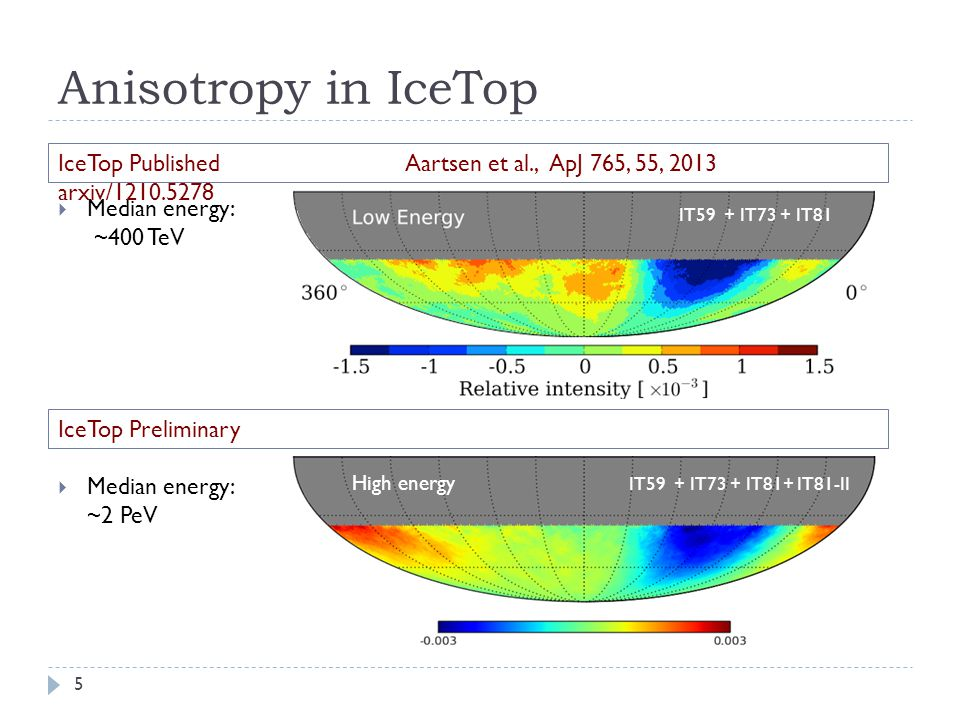 IT59 + IT73 + IT81 Anisotropy in IceTop  Median energy: ~400 TeV  Median energy: ~2 PeV 5 IT59 + IT73 + IT81+ IT81-II High energy IceTop Preliminary IceTop Published Aartsen et al., ApJ 765, 55, 2013 arxiv/1210.5278
