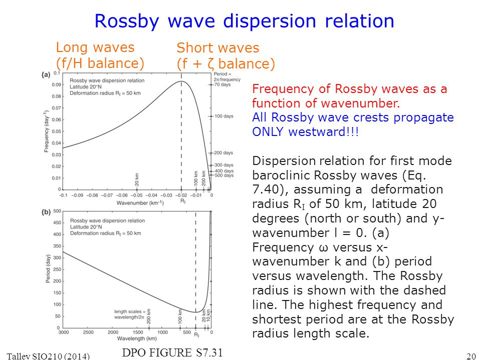DPO FIGURE S7.31 Frequency of Rossby waves as a function of wavenumber. All Rossby wave crests propagate ONLY westward!!! Dispersion relation for firs