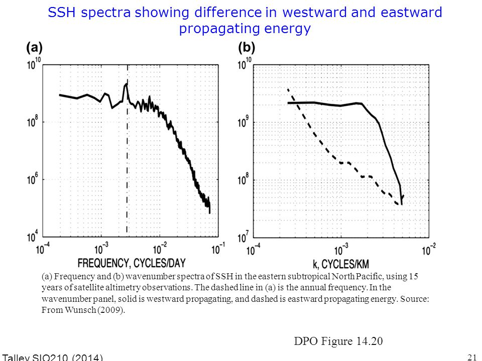 SSH spectra showing difference in westward and eastward propagating energy Talley SIO210 (2014) (a) Frequency and (b) wavenumber spectra of SSH in the