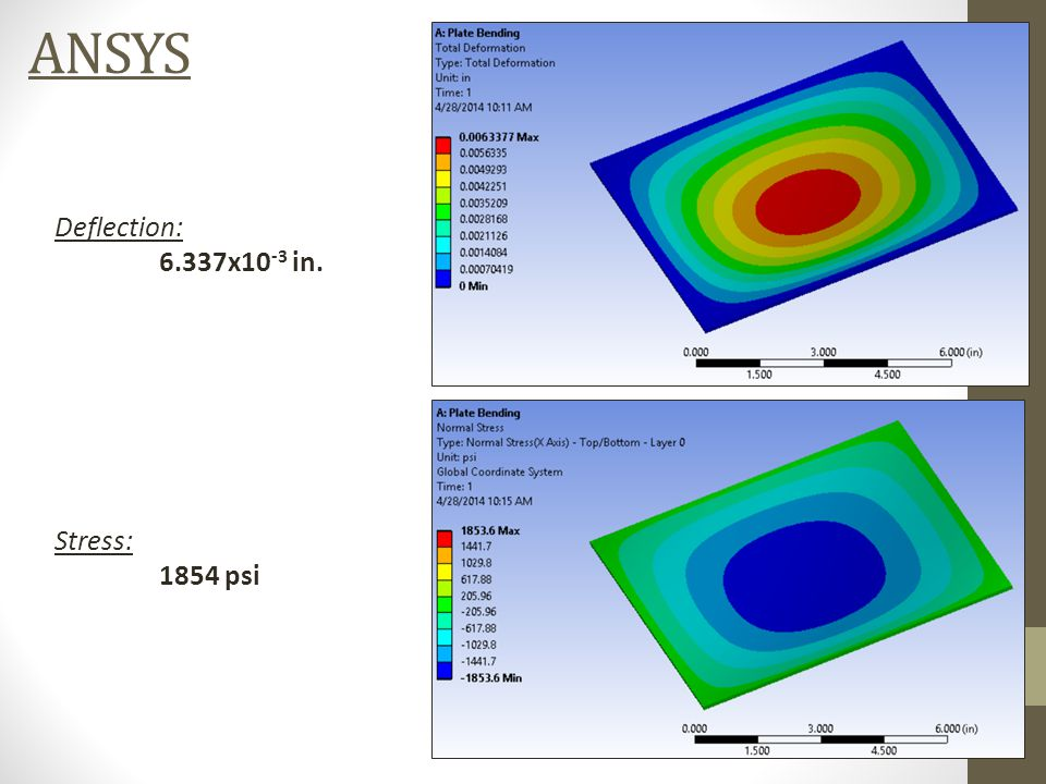 ANSYS Deflection: 6.337x10 -3 in. Stress: 1854 psi