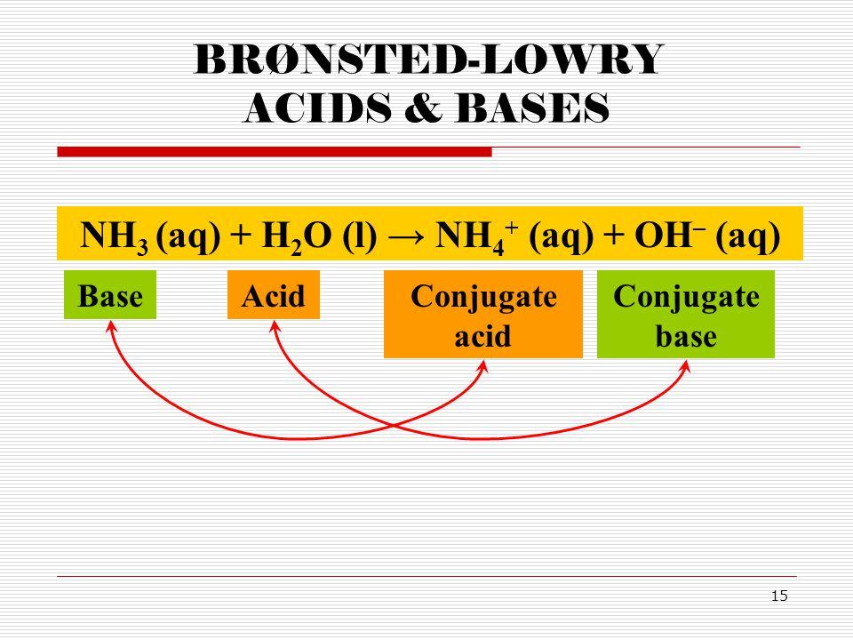 15 BRØNSTED-LOWRY ACIDS & BASES AcidBase NH 3 (aq) + H 2 O (l) → NH 4 + (aq) + OH – (aq) Conjugate acid Conjugate base