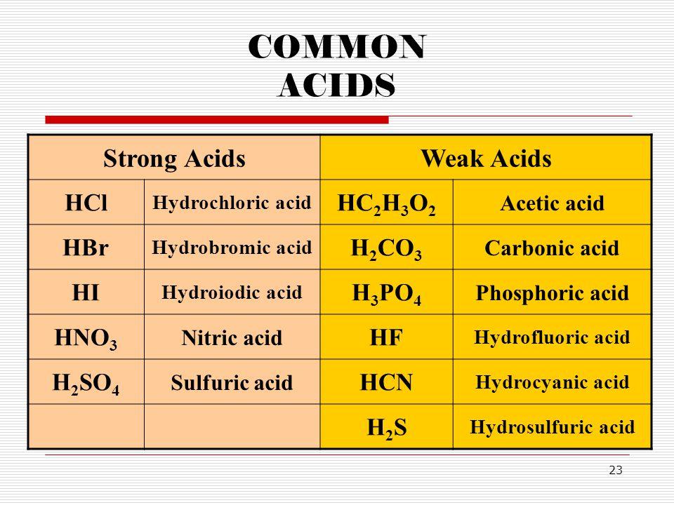 23 COMMON ACIDS Strong AcidsWeak Acids HCl Hydrochloric acid HC 2 H 3 O 2 Acetic acid HBr Hydrobromic acid H 2 CO 3 Carbonic acid HI Hydroiodic acid H 3 PO 4 Phosphoric acid HNO 3 Nitric acid HF Hydrofluoric acid H 2 SO 4 Sulfuric acid HCN Hydrocyanic acid H2SH2S Hydrosulfuric acid