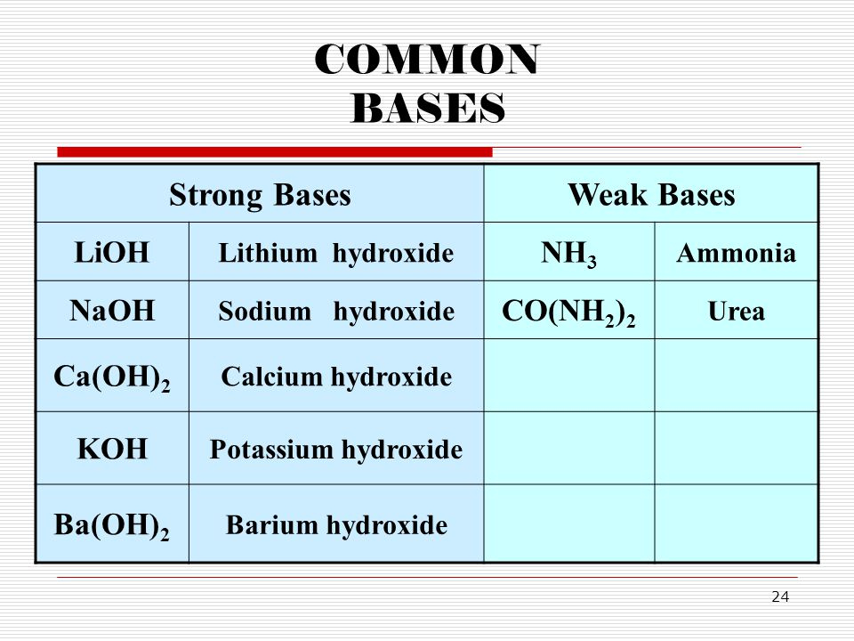 24 COMMON BASES Strong BasesWeak Bases LiOH Lithium hydroxide NH 3 Ammonia NaOH Sodium hydroxide CO(NH 2 ) 2 Urea Ca(OH) 2 Calcium hydroxide KOH Potas