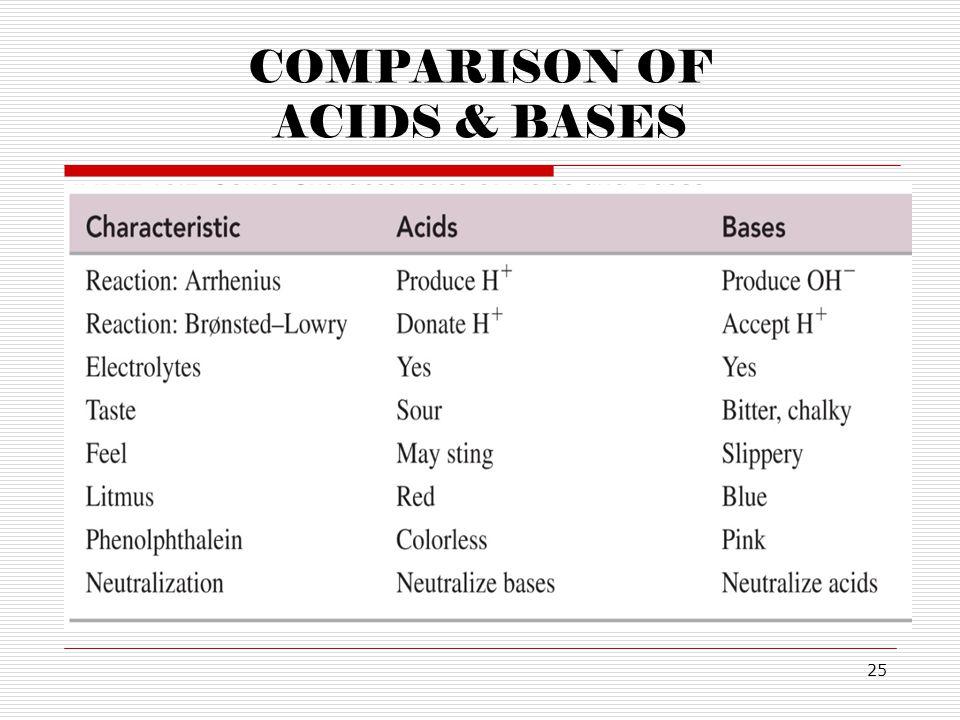 25 COMPARISON OF ACIDS & BASES