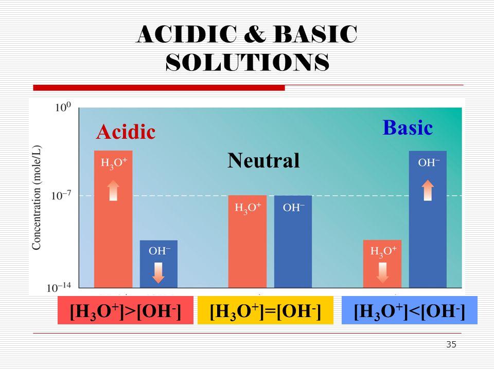 35 ACIDIC & BASIC SOLUTIONS [H 3 O + ]=[OH - ] Neutral [H 3 O + ]>[OH - ] Acidic [H 3 O + ]<[OH - ] Basic