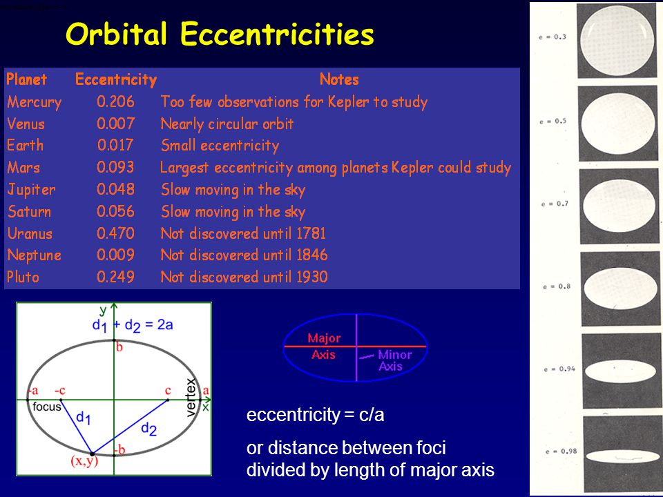 Orbital Eccentricities eccentricity = c/a or distance between foci divided by length of major axis