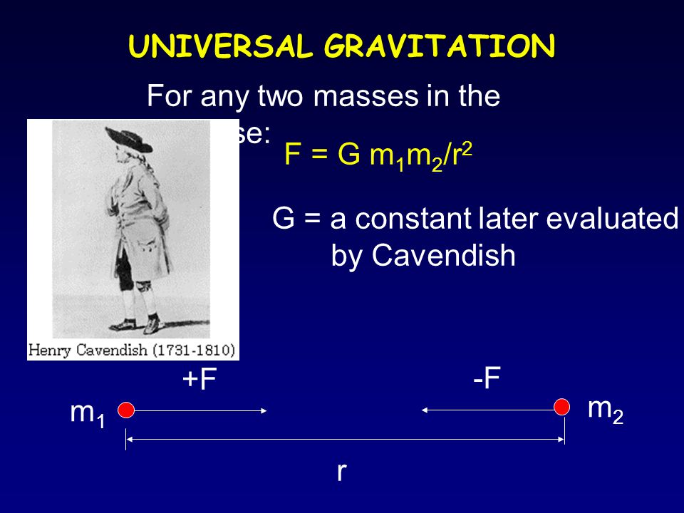 F = G m 1 m 2 /r 2 For any two masses in the universe: G = a constant later evaluated by Cavendish +F -F r m1m1 m2m2 UNIVERSAL GRAVITATION