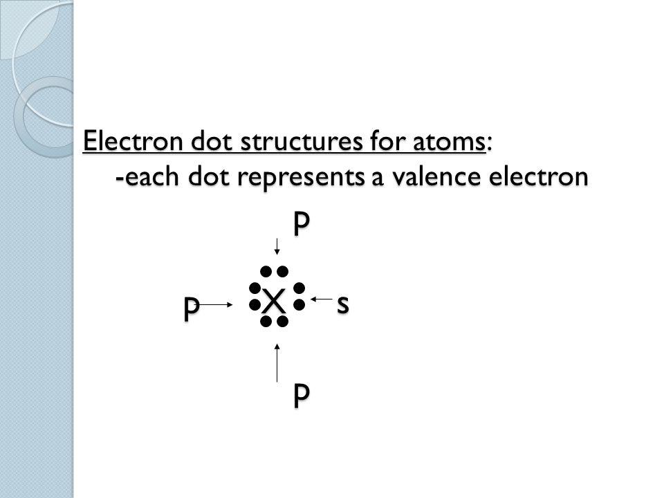 Electron dot structures for atoms: -each dot represents a valence electron p p X s p Electron dot structures for atoms: -each dot represents a valence