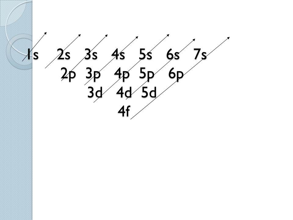 1s 2s 3s 4s 5s 6s 7s 2p 3p 4p 5p 6p 3d 4d 5d 4f