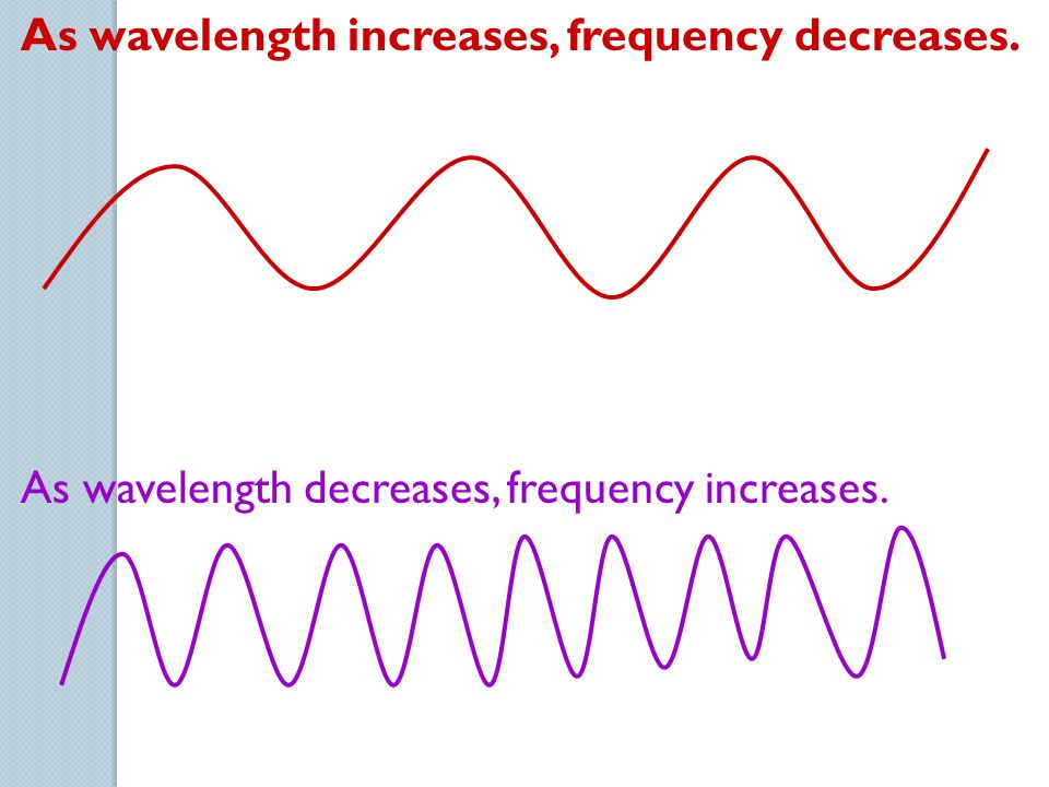 As wavelength increases, frequency decreases. As wavelength decreases, frequency increases.