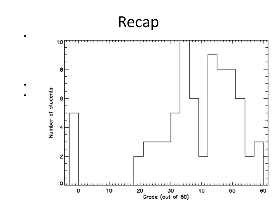 Recap Midterm results – Grade histogram – Course feedback – Strategies for better grades: class, assignments, resources, read/research Remember campus