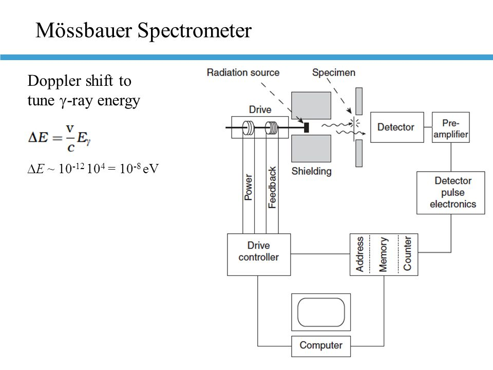 Mössbauer Spectrometer  E ~ 10 -12 10 4 = 10 -8 eV Doppler shift to tune  -ray energy