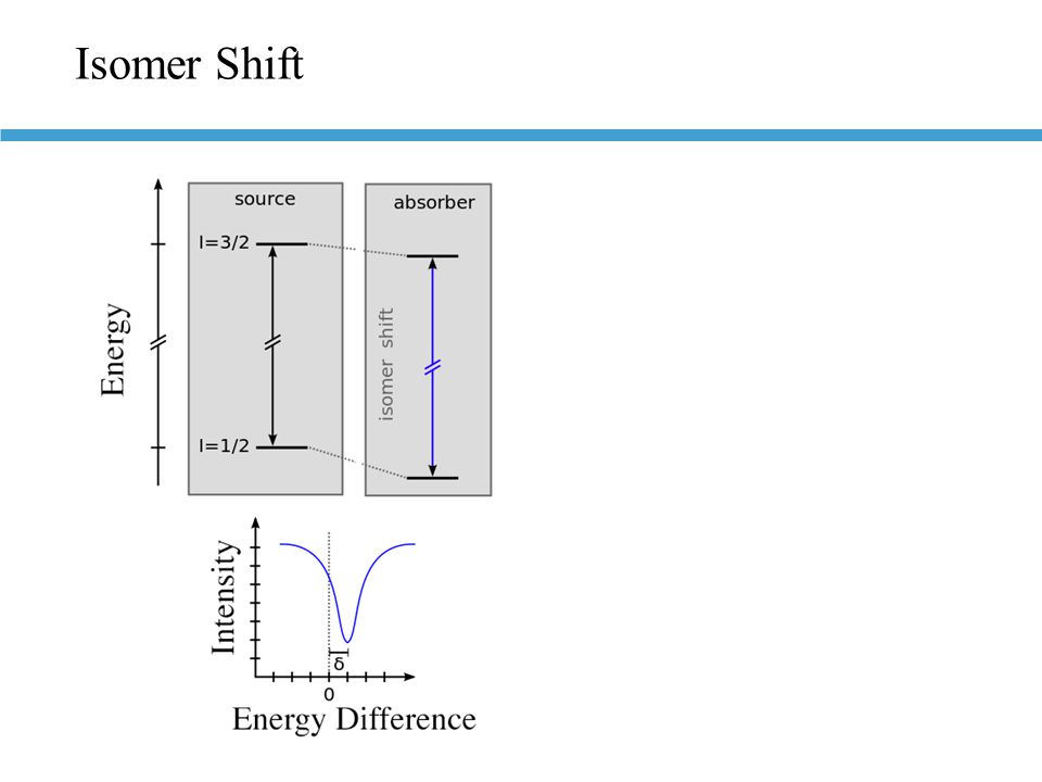 Isomer Shift