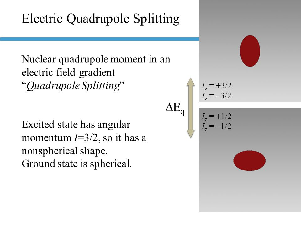 Electric Quadrupole Splitting Nuclear quadrupole moment in an electric field gradient Quadrupole Splitting Excited state has angular momentum I=3/2, so it has a nonspherical shape.