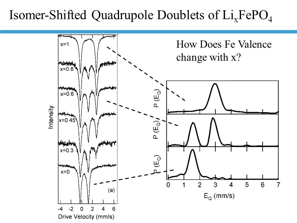 Isomer-Shifted Quadrupole Doublets of Li x FePO 4 How Does Fe Valence change with x?