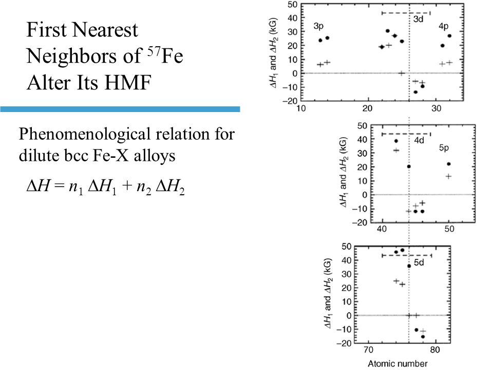 First Nearest Neighbors of 57 Fe Alter Its HMF  H = n 1  H 1 + n 2  H 2 Phenomenological relation for dilute bcc Fe-X alloys