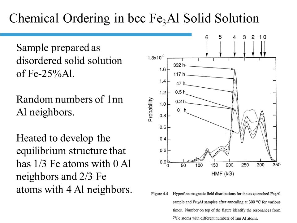 Chemical Ordering in bcc Fe 3 Al Solid Solution Sample prepared as disordered solid solution of Fe-25%Al. Random numbers of 1nn Al neighbors. Heated t