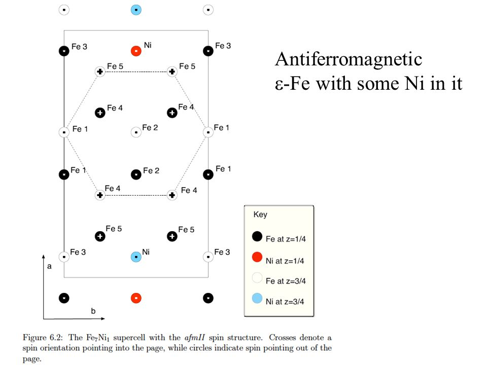 Antiferromagnetic  -Fe with some Ni in it