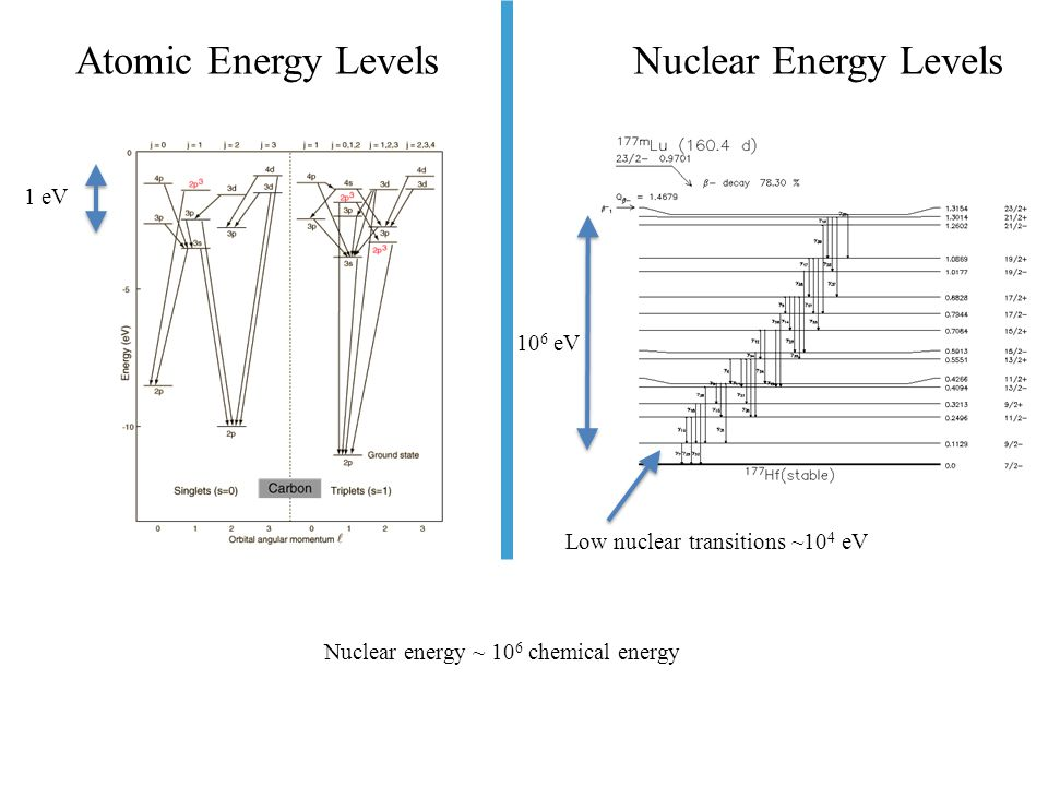 Suppose a Low-Energy Nuclear Transition of 14.4 keV