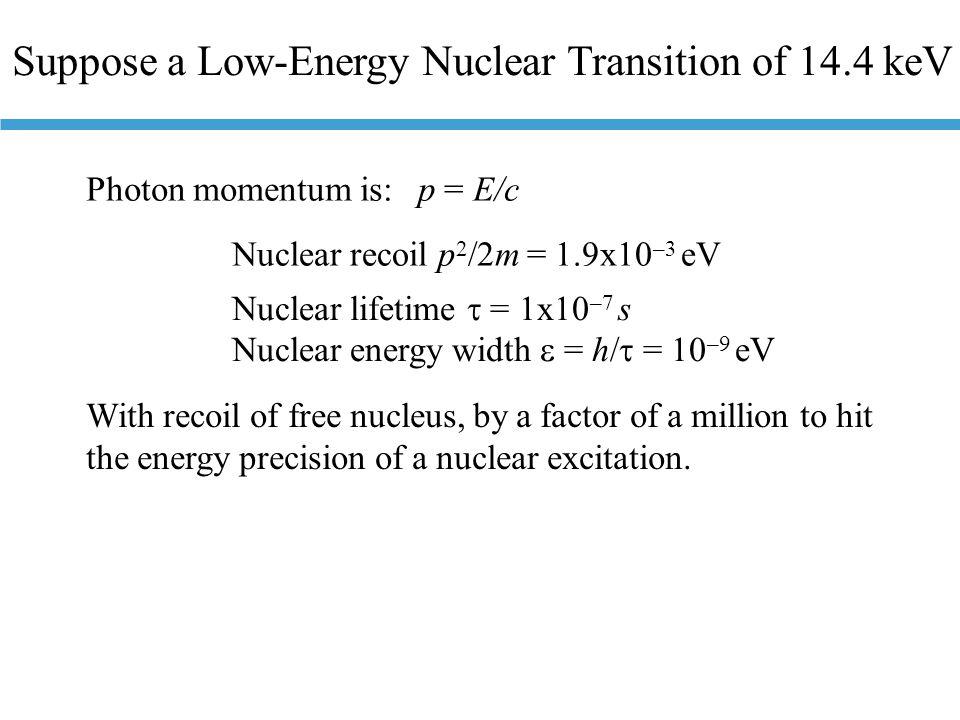 Mössbauer Spectrometry  E ~ 10 -12 10 4 = 10 -8 eV Doppler shift to tune  -ray energy