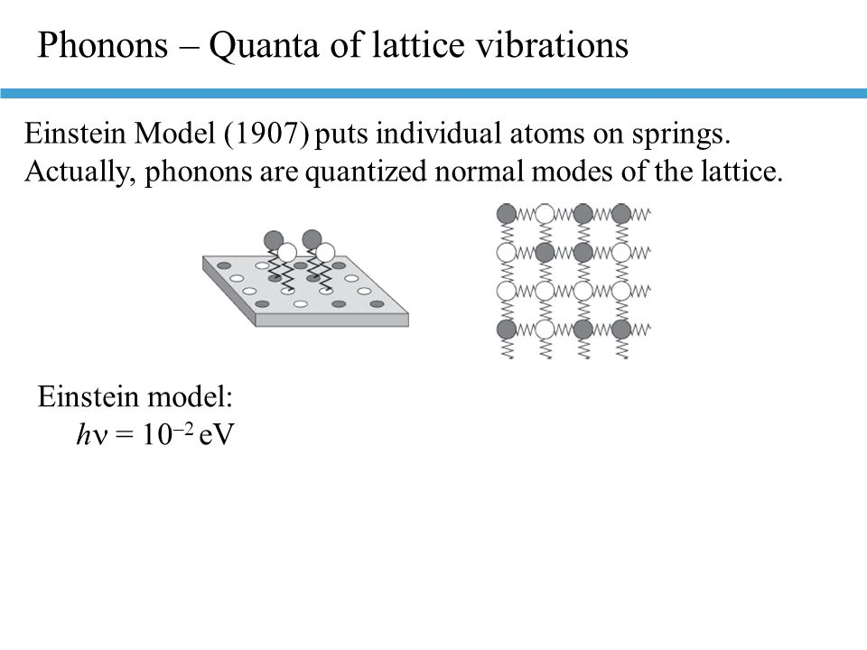 Phonons – Quanta of lattice vibrations Einstein Model (1907) puts individual atoms on springs. Actually, phonons are quantized normal modes of the lat