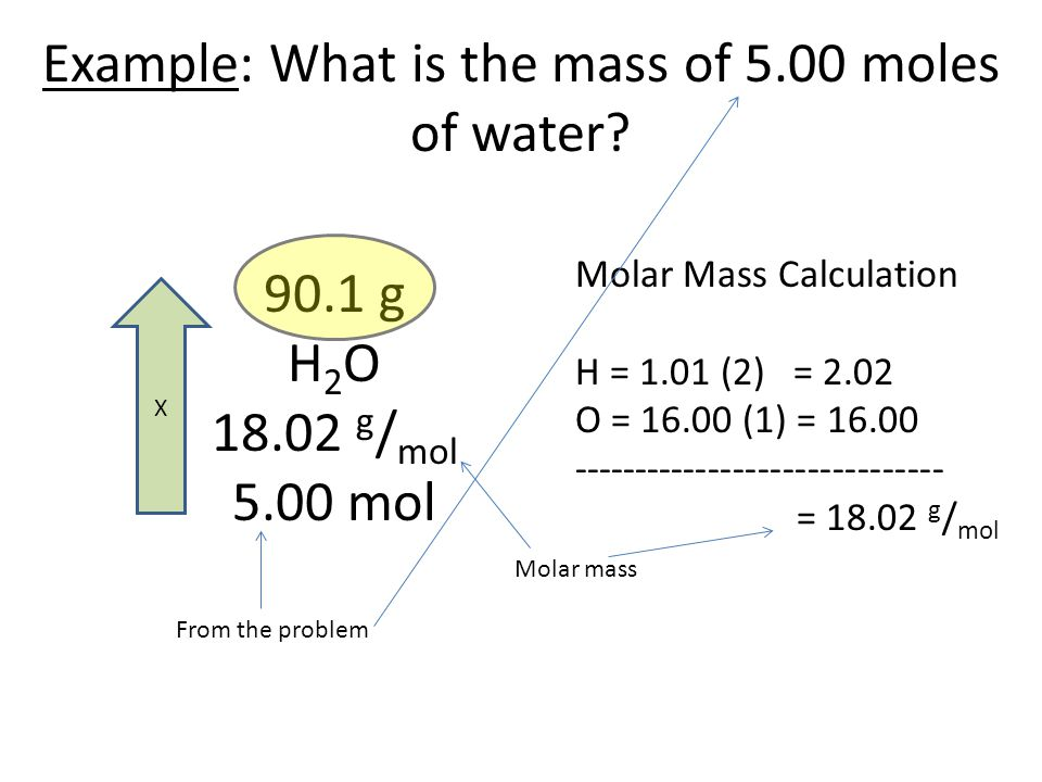 Example: What is the mass of 5.00 moles of water? 90.1 g H 2 O 18.02 g / mol 5.00 mol Molar Mass Calculation H = 1.01 (2) = 2.02 O = 16.00 (1) = 16.00