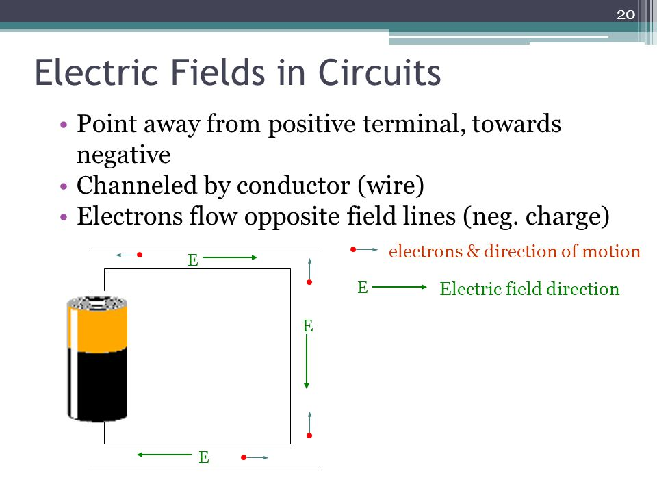 Electric Fields in Circuits Point away from positive terminal, towards negative Channeled by conductor (wire) Electrons flow opposite field lines (neg.
