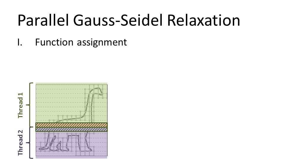 Parallel Gauss-Seidel Relaxation I.Function assignment Thread 1 Thread 2