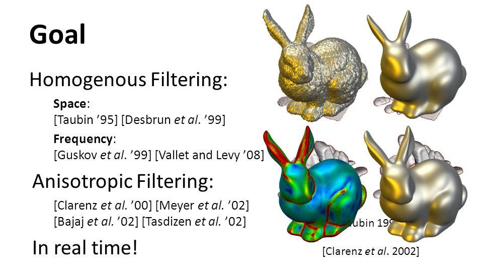 Goal Homogenous Filtering: Space: [Taubin '95] [Desbrun et al. '99] Frequency: [Guskov et al. '99] [Vallet and Levy '08] Anisotropic Filtering: [Clare