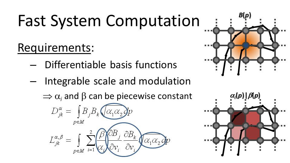 Fast System Computation Requirements: – Differentiable basis functions – Integrable scale and modulation   i and  can be piecewise constant B(p)B(p