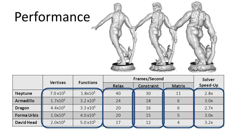 VerticesFunctions Frames/Second Solver Speed-Up RelaxConstraintMatrix Neptune 7.0 x10 5 1.8x10 5 4030112.8x Armadillo 1.7x10 5 3.2 x10 5 241863.0x Dra