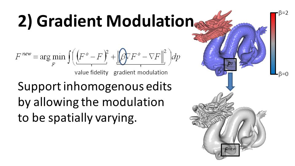 2) Gradient Modulation Support inhomogenous edits by allowing the modulation to be spatially varying.  =0  =2 FoFo F new value fidelitygradient modu