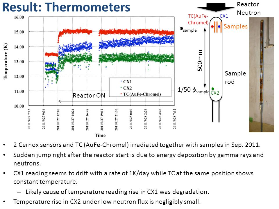 Result: Thermometers 2 Cernox sensors and TC (AuFe-Chromel) irradiated together with samples in Sep.