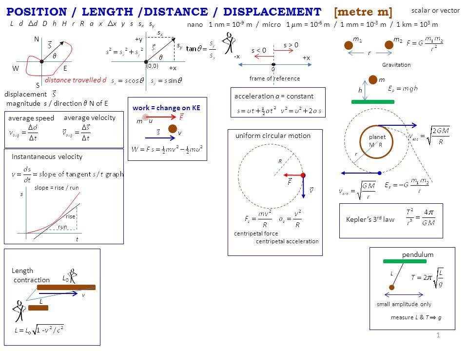 POSITION / LENGTH /DISTANCE / DISPLACEMENT [metre m] 1 L d  d D h H r R a x  x y s s x s y nano 1 nm = 10 -9 m / micro 1  m = 10 -6 m / 1 mm = 10 -3 m / 1 km = 10 3 m N WE S  displacement magnitude s / direction  N of E  +x +y sxsx sysy distance travelled d average speed average velocity acceleration a = constant (0,0) 0 +x -x s < 0 s > 0 frame of reference r m1m1 m2m2 Gravitation h m work = change on KE u v m planet M R r Instantaneous velocity t s run rise slope = rise / run L0L0 L v Length contraction L pendulum R uniform circular motion centripetal force centripetal acceleration Kepler's 3 rd law measure L & T  g small amplitude only scalar or vector
