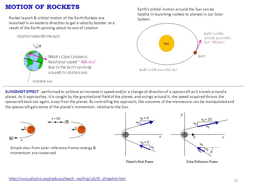 20 MOTION OF ROCKETS Rocket launch & orbital motion of the Earth Rockets are launched in an easterly direction to get a velocity booster as a result of the Earth spinning about its axis of rotation Earth's orbital motion around the Sun can be helpful in launching rockets to planets in our Solar System SLINGSHOT EFFECT - performed to achieve an increase in speed and/or a change of direction of a spacecraft as it travels around a planet.