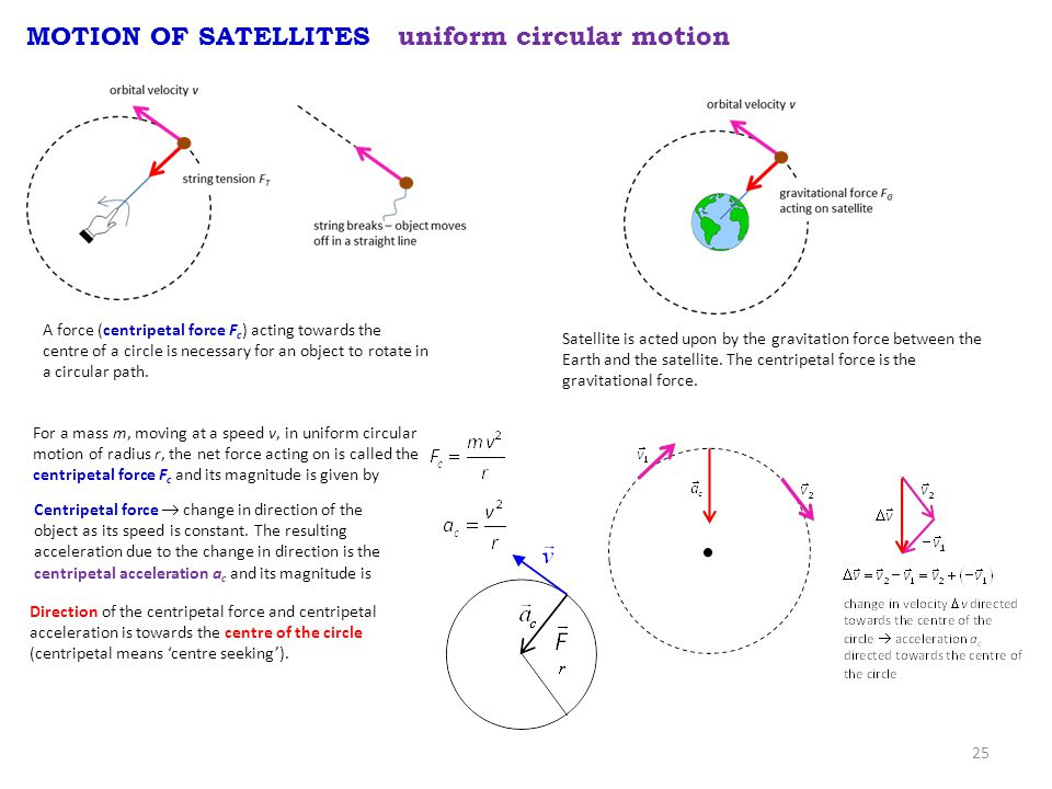 25 MOTION OF SATELLITES uniform circular motion A force (centripetal force F c ) acting towards the centre of a circle is necessary for an object to rotate in a circular path.