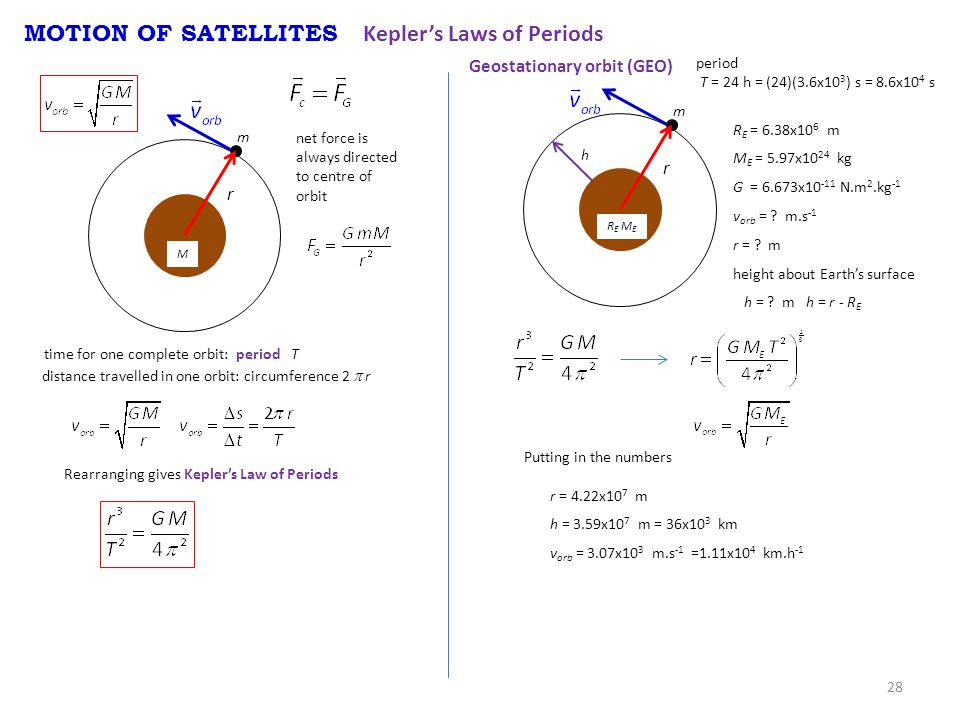 28 MOTION OF SATELLITES Kepler's Laws of Periods M r net force is always directed to centre of orbit m time for one complete orbit: period T distance travelled in one orbit: circumference 2  r Rearranging gives Kepler's Law of Periods R E M E r m Geostationary orbit (GEO) period T = 24 h = (24)(3.6x10 3 ) s = 8.6x10 4 s R E = 6.38x10 6 m M E = 5.97x10 24 kg G = 6.673x10 -11 N.m 2.kg -1 v orb = .