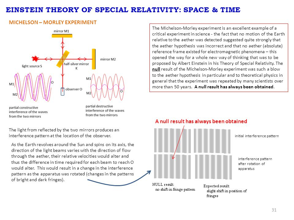 31 MICHELSON – MORLEY EXPERIMENT EINSTEIN THEORY OF SPECIAL RELATIVITY: SPACE & TIME The light from reflected by the two mirrors produces an interference pattern at the location of the observer.