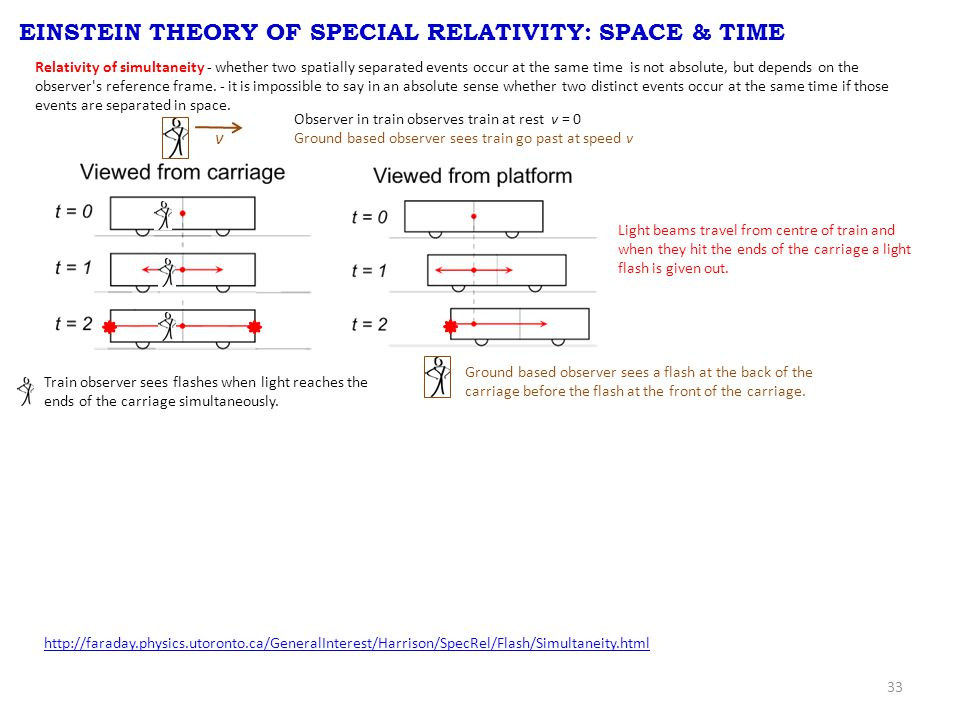 33 EINSTEIN THEORY OF SPECIAL RELATIVITY: SPACE & TIME Relativity of simultaneity - whether two spatially separated events occur at the same time is not absolute, but depends on the observer s reference frame.