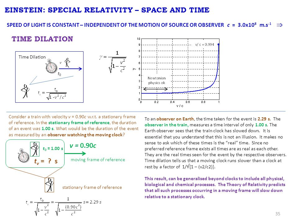 35 EINSTEIN: SPECIAL RELATIVITY – SPACE AND TIME TIME DILATION v t0t0 Time Dilation SPEED OF LIGHT IS CONSTANT – INDEPENDENT OF THE MOTION OF SOURCE O