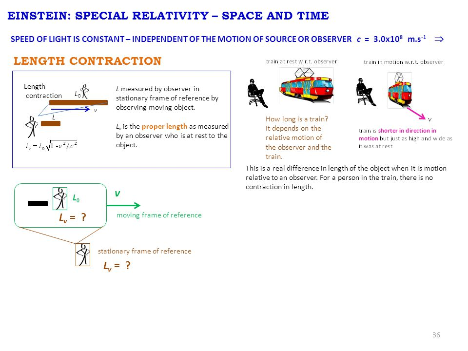 36 EINSTEIN: SPECIAL RELATIVITY – SPACE AND TIME LENGTH CONTRACTION L0L0 L v Length contraction SPEED OF LIGHT IS CONSTANT – INDEPENDENT OF THE MOTION