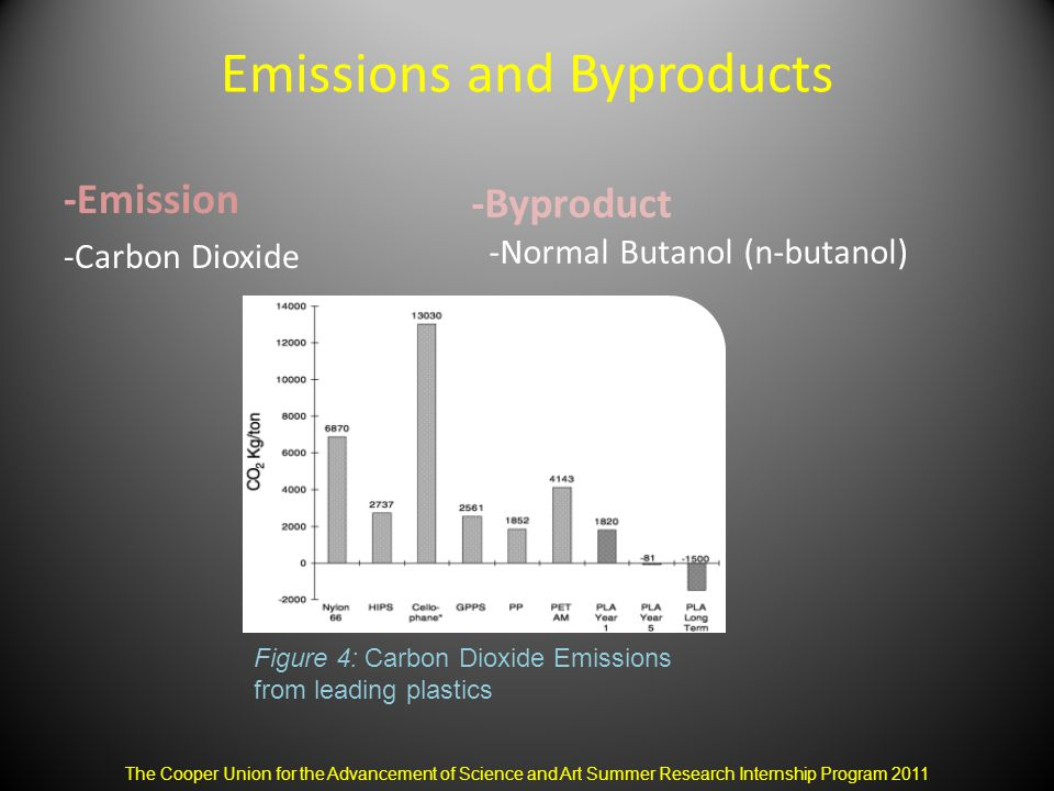 Emissions and Byproducts -Emission -Carbon Dioxide The Cooper Union for the Advancement of Science and Art Summer Research Internship Program 2011 Figure 4: Carbon Dioxide Emissions from leading plastics -Byproduct -Normal Butanol (n-butanol)