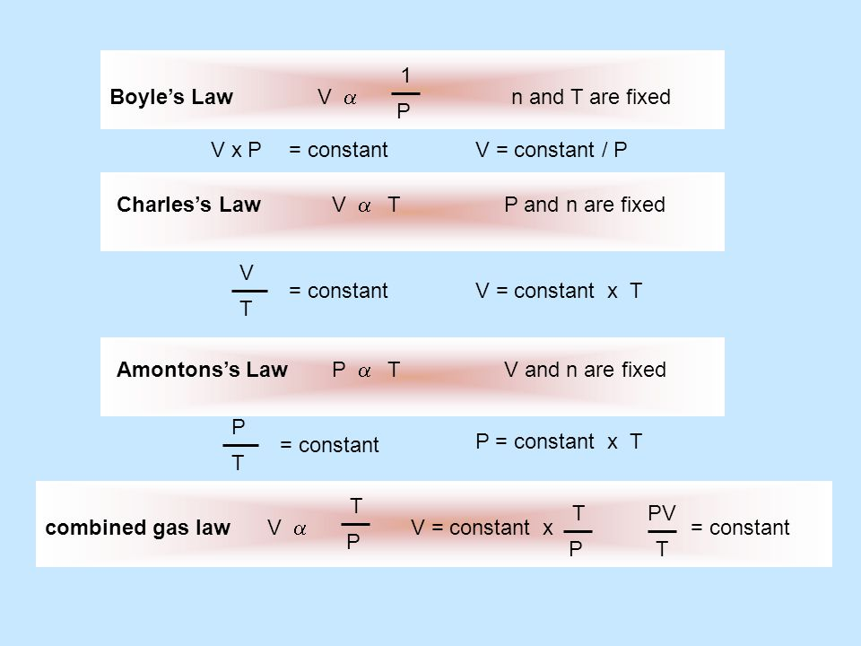 Boyle's Lawn and T are fixed V  1 P Charles's Law V  T P and n are fixed V T = constant V = constant x T Amontons's Law P  T V and n are fixe