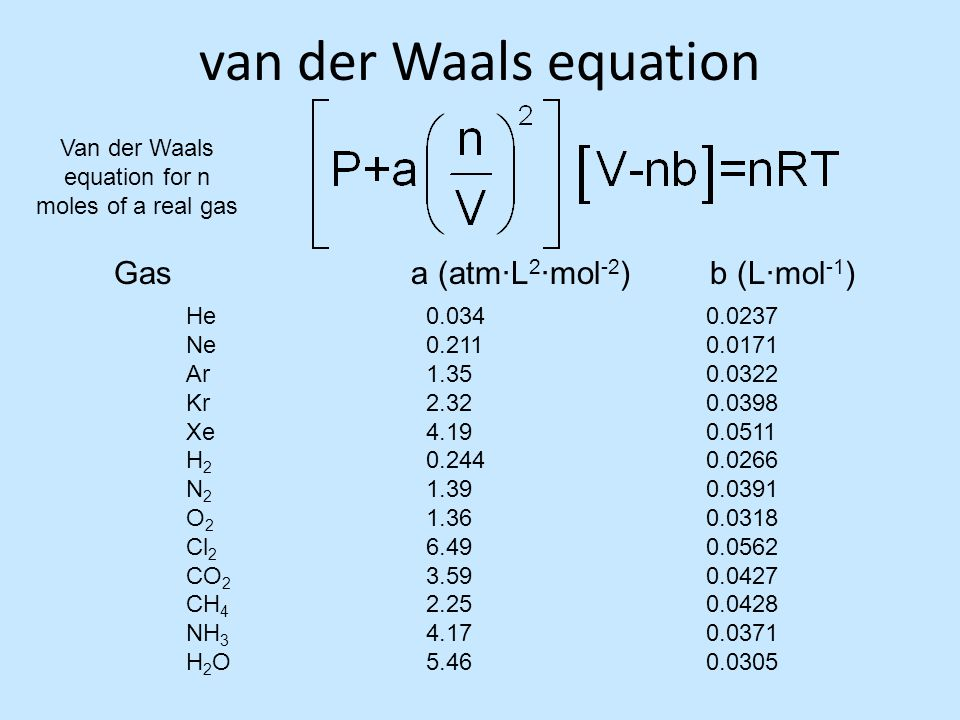 van der Waals equation 0.034 0.211 1.35 2.32 4.19 0.244 1.39 1.36 6.49 3.59 2.25 4.17 5.46 He Ne Ar Kr Xe H 2 N 2 O 2 Cl 2 CO 2 CH 4 NH 3 H 2 O 0.0237