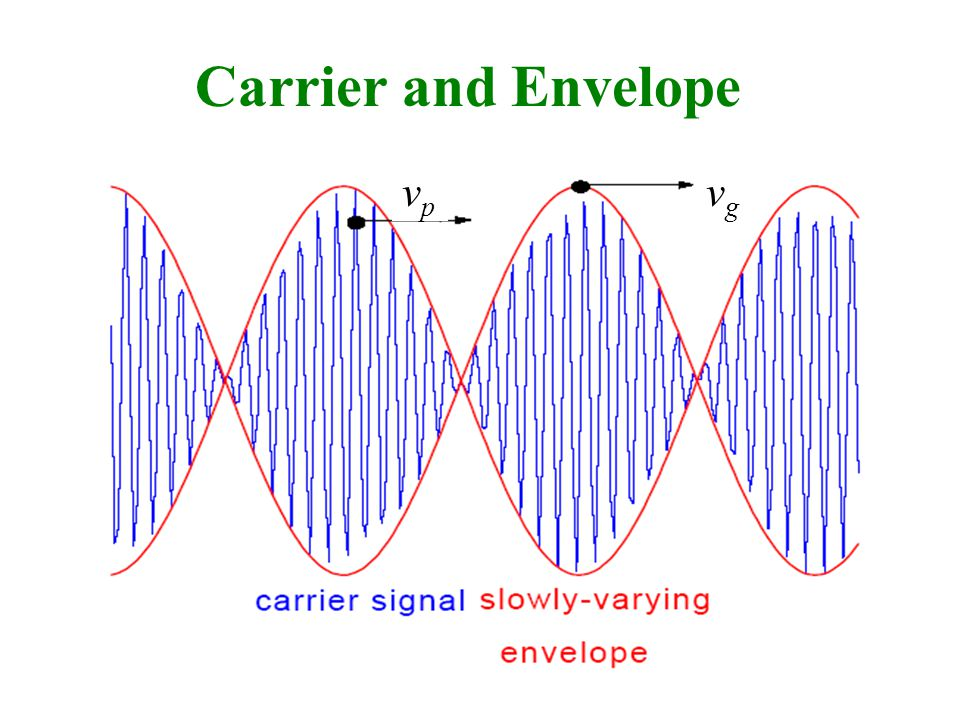 Carrier and Envelope vpvp vgvg