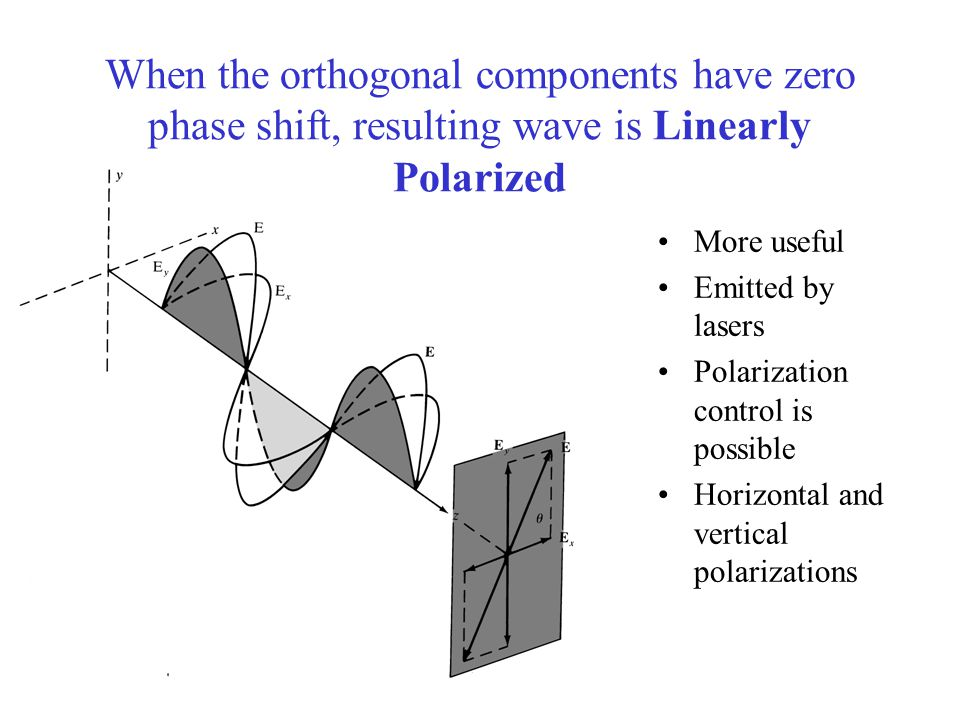 When the orthogonal components have zero phase shift, resulting wave is Linearly Polarized More useful Emitted by lasers Polarization control is possible Horizontal and vertical polarizations