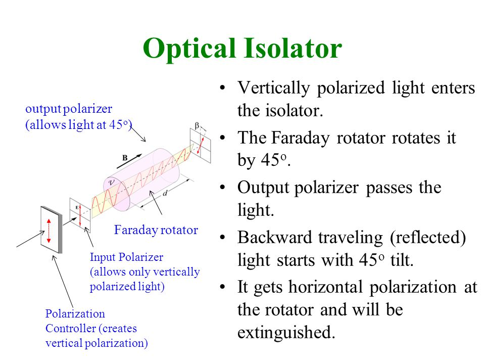 Optical Isolator Vertically polarized light enters the isolator.
