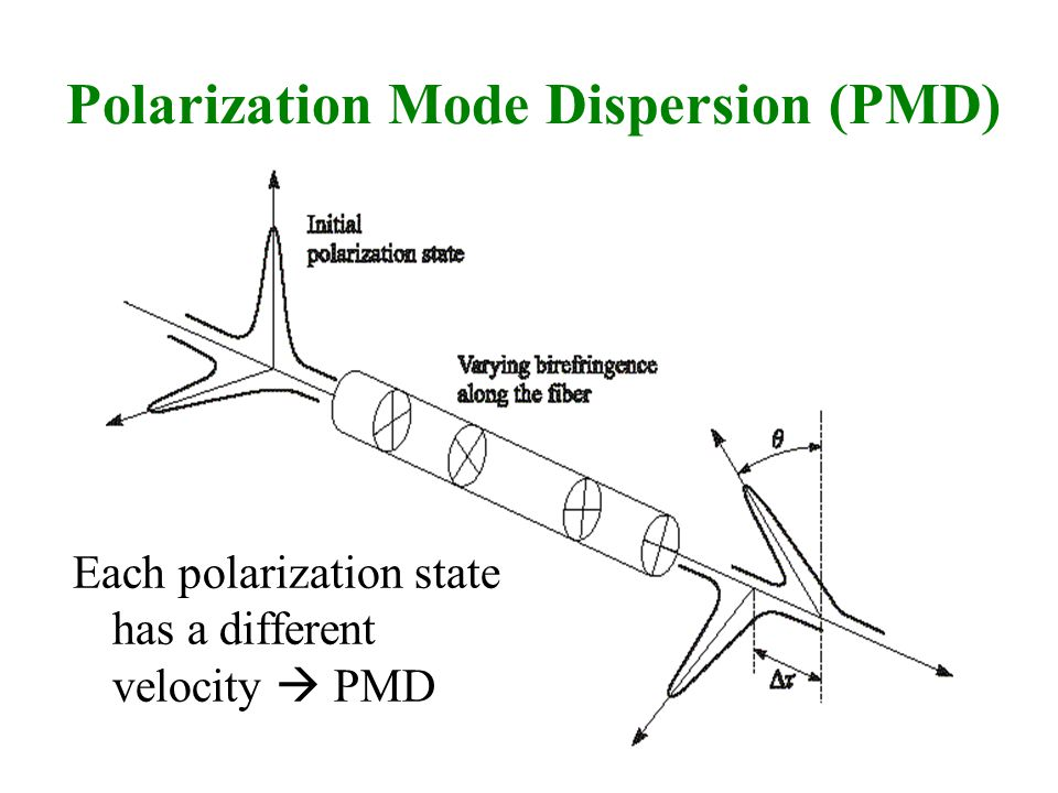 Polarization Mode Dispersion (PMD) Each polarization state has a different velocity  PMD